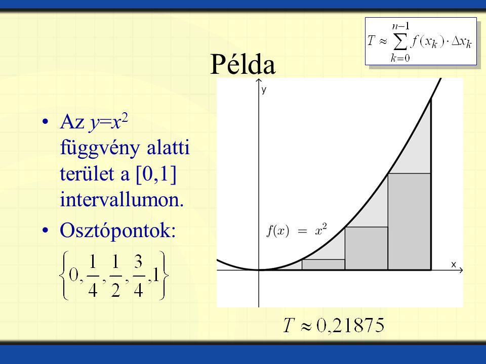Példa Az y=x2 függvény alatti terület a [0,1] intervallumon.